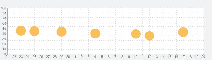 RemoNKの話題指数グラフ(10月20日(火))