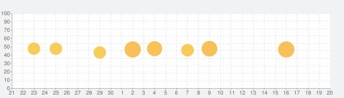 Dododex: ARK Survival Evolvedの話題指数グラフ(10月20日(水))