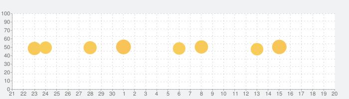 ライブ壁紙メーカー 4Kとアイコン 変更-Livepicの話題指数グラフ(10月20日(水))