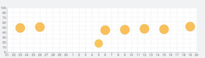Casa BRUTUSの話題指数グラフ(10月20日(水))