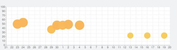 ねこレストランの話題指数グラフ(10月20日(水))