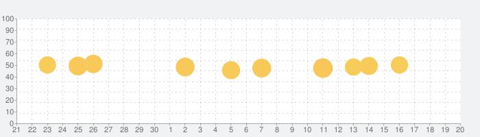 Mediumの話題指数グラフ(10月20日(水))