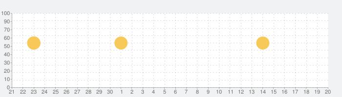 GDOスコア-ゴルフスコア管理・分析アプリ!GPSで飛距離を計測!ゴルフレッスン動画でスイング練習の話題指数グラフ(10月20日(火))