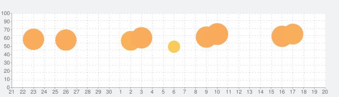 すかいらーくアプリの話題指数グラフ(10月20日(水))