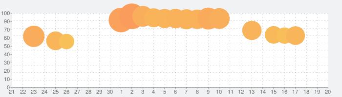 PAL CLOSET (パルクローゼット)の話題指数グラフ(10月20日(水))