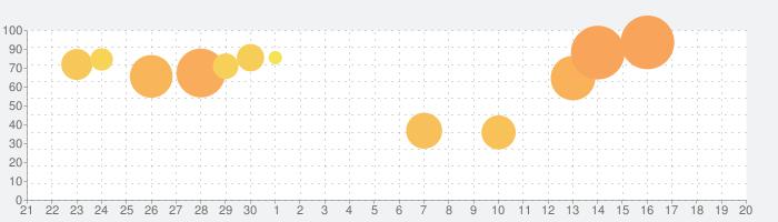 Pokémon Masters EXの話題指数グラフ(10月20日(水))