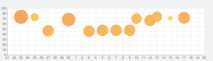 ストリートファイターIV CHAMPION EDITIONの話題指数グラフ(10月20日(水))
