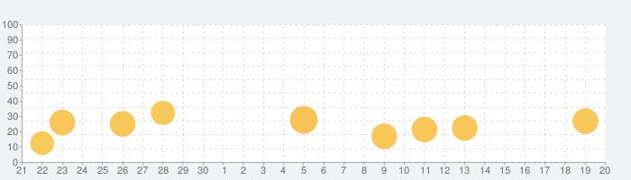 スマホで読むうたわれるもの vol.03の話題指数グラフ(10月20日(水))