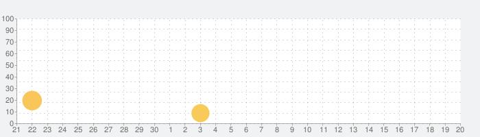TOEIC Test Part3 リスニング 模試300問の話題指数グラフ(10月20日(水))