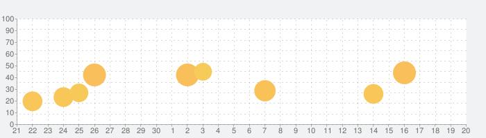 KORG Moduleの話題指数グラフ(10月20日(火))