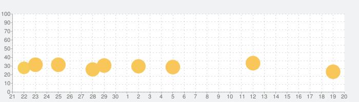 スタースロットの話題指数グラフ(10月20日(水))