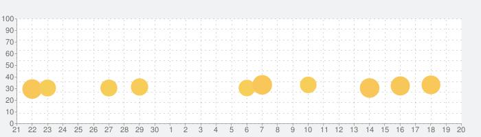 癒しのハリネズミ育成ゲームの話題指数グラフ(10月20日(水))