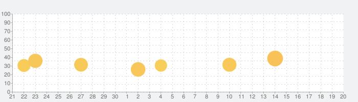 空白の本の話題指数グラフ(10月20日(水))