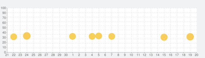 [グリパチ]ミリオンゴッド-神々の凱旋-(パチスロゲーム)の話題指数グラフ(10月20日(水))