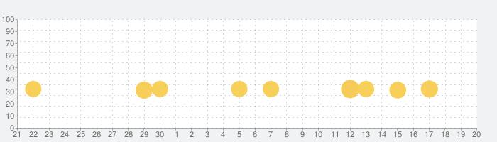 すみっコぐらし 〜パズルをするんです〜の話題指数グラフ(10月20日(水))