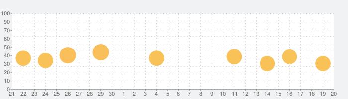 Drops:  言語学習の話題指数グラフ(10月20日(水))