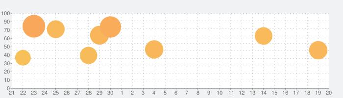 オーシャンホーン - 未知の海にひそむかい物の話題指数グラフ(10月20日(火))