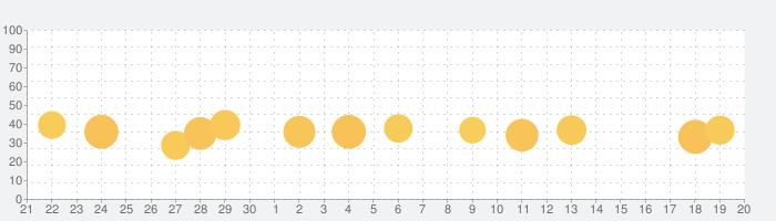 ISL Lightの話題指数グラフ(10月20日(水))