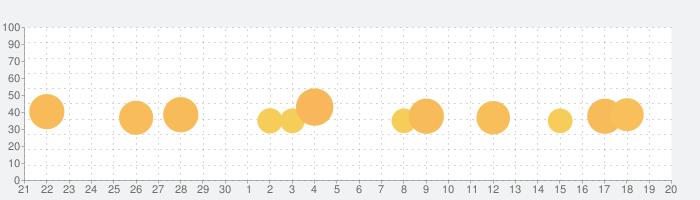 アスファルト9:Legends - (Asphalt 9)の話題指数グラフ(10月20日(水))