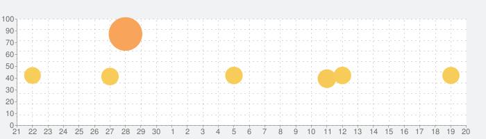 クロネコヤマト公式アプリの話題指数グラフ(10月20日(水))
