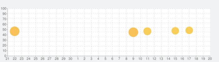 Coach's Eyeの話題指数グラフ(10月20日(火))