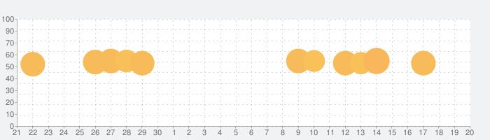 名門ポケット学院2の話題指数グラフ(10月20日(火))
