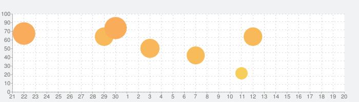 ロックマンXの話題指数グラフ(10月20日(水))