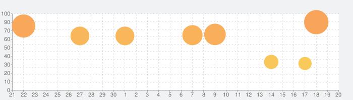 SUM! for Family  - かわいい数字で算数遊びの話題指数グラフ(10月20日(水))