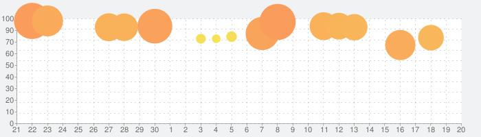ディズニー ツイステッドワンダーランドの話題指数グラフ(10月20日(水))