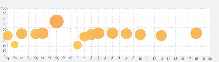 喧嘩道-全國不良番付-の話題指数グラフ(10月20日(水))