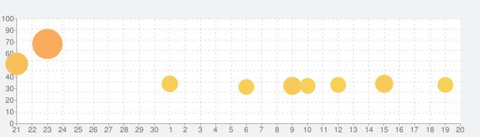 Money Rushの話題指数グラフ(10月20日(水))