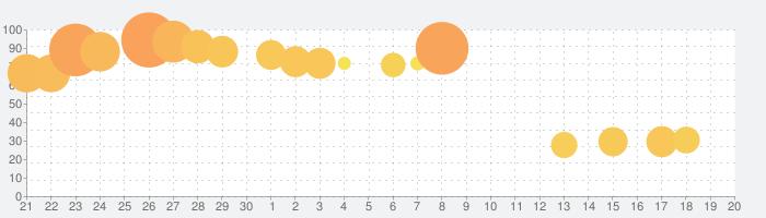魔界戦記ディスガイアRPG【やり込みRPGゲーム】の話題指数グラフ(10月20日(火))