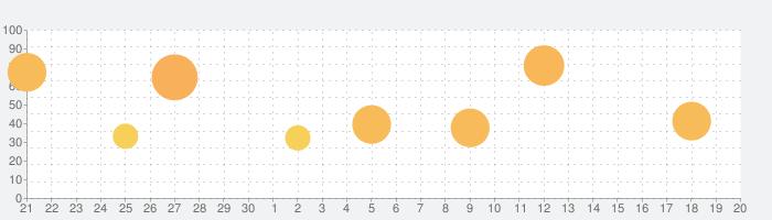 D4DJ Groovy Mix(グルミク)の話題指数グラフ(10月20日(水))