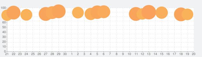 Canva-インスタストーリー,SNS投稿画像のデザイン作成の話題指数グラフ(10月20日(水))