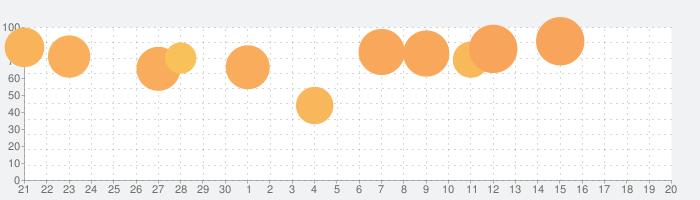 不思議のダンジョン 風来のシレンの話題指数グラフ(10月20日(水))