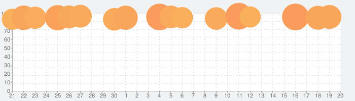 Affinity Photoの話題指数グラフ(10月20日(水))