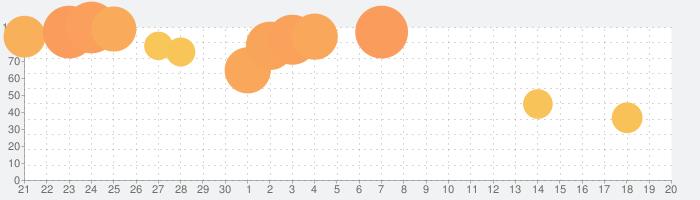 Beauty Walkの話題指数グラフ(10月20日(水))