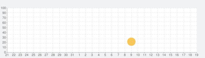 VDOT Running Calculatorの話題指数グラフ(4月19日(月))