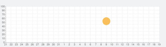 気象予報士(実技)受験対策PLUSの話題指数グラフ(6月19日(土))
