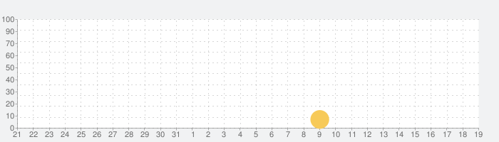 Fitness Point - 女性版の話題指数グラフ(4月19日(月))