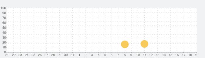 ベビーパンダの夏:バケーションの話題指数グラフ(6月19日(土))