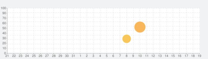 Starmanの話題指数グラフ(2月19日(水))