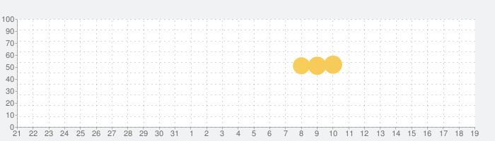 日本相撲協会公式アプリ「大相撲」の話題指数グラフ(6月19日(土))