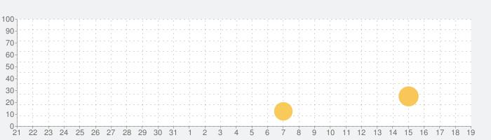 テレビ電話 のマンゴートーク(出会い系ビデオ通話アプリ)の話題指数グラフ(1月19日(火))