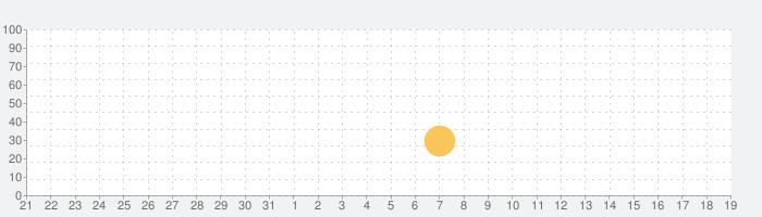 Hiyoko-Button -ひよこボタン-の話題指数グラフ(9月19日(日))
