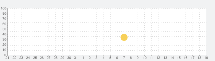 DEEMOの話題指数グラフ(9月19日(土))