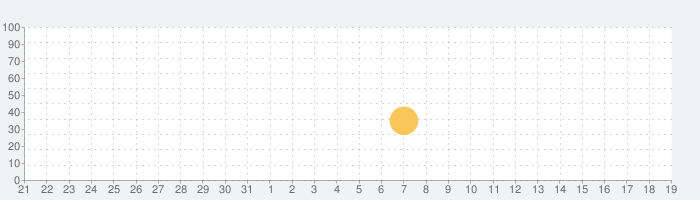 はらぺこあおむし と なかまたち: あそぼうよ!の話題指数グラフ(6月19日(土))