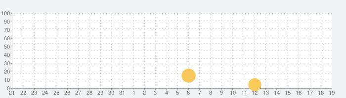 SPACEPLANの話題指数グラフ(1月19日(火))