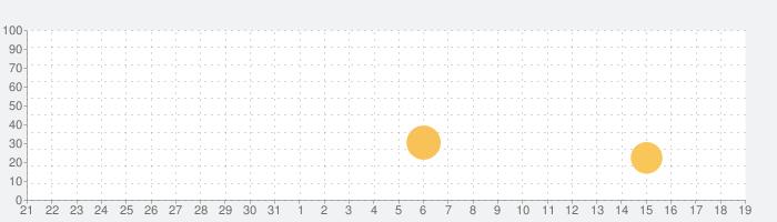 Tammy Fitの話題指数グラフ(4月19日(月))