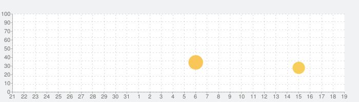 Sprinkle(スプリンクル)の話題指数グラフ(9月19日(日))